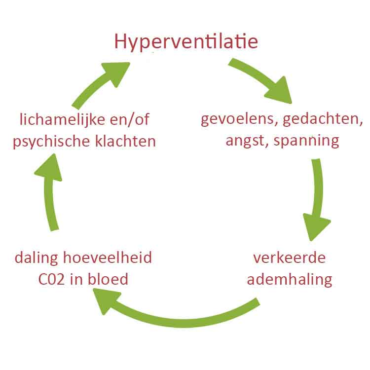 hyperventilatie2